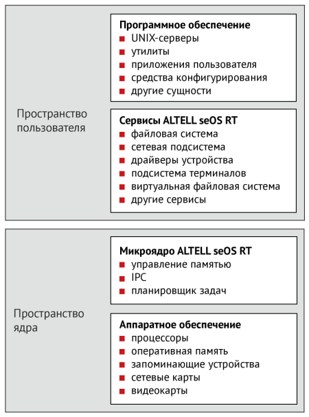 Архитектура ALTELL seOS RT